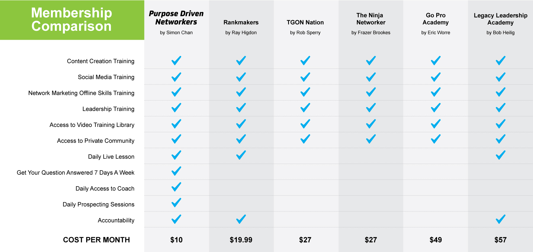 Purpose Driven Networkers group comparison Worre, Higdon, Rankmakers